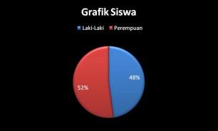 Grafik Siswa menurut Jenis Kelamin